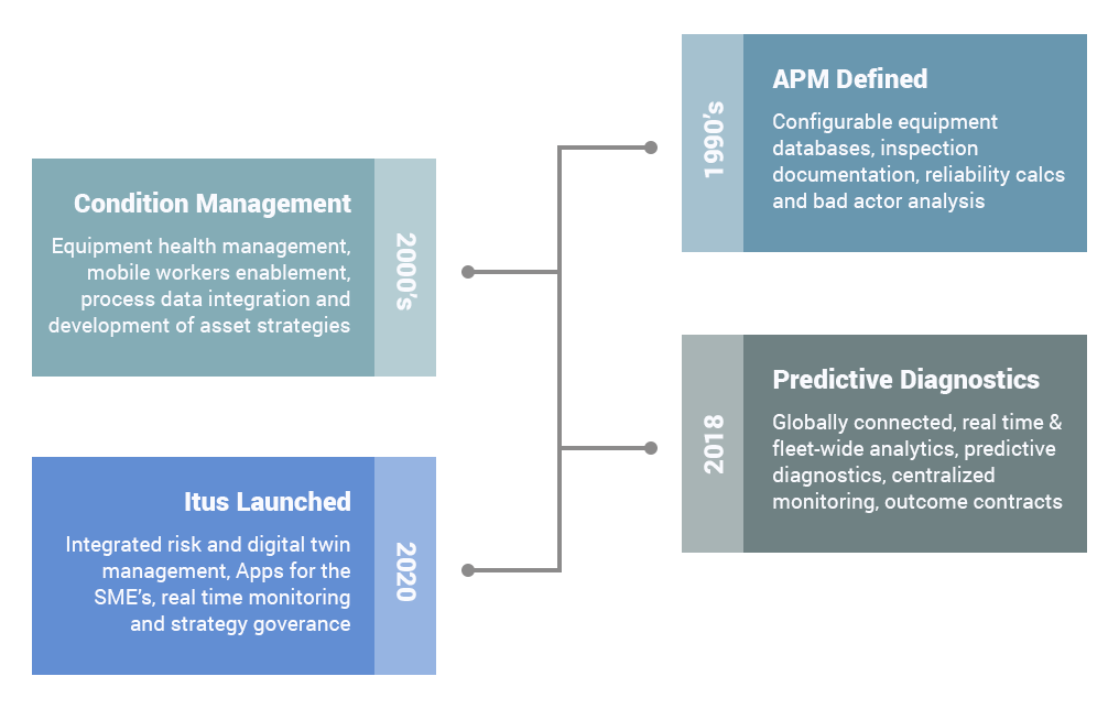 An APM strategy for every asset